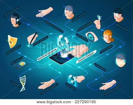 Biometric Authentication Methods Isometric Flowchart With Dna Matching Face Recognition Hand Geometr