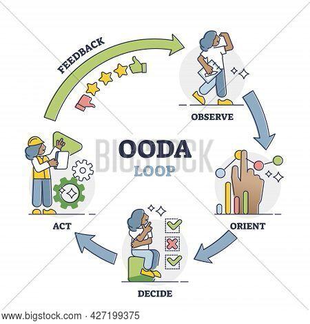 Ooda Loop As Information Observation And Judgment Framework Outline Diagram. Observe, Orient, Decide