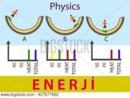 Physically. Energy Exchange For Physics Lesson. Skateboarder. Motion Energy. Conservation Of Energy.