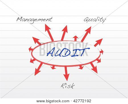 Several Possible Outcomes Of Performing An Audit