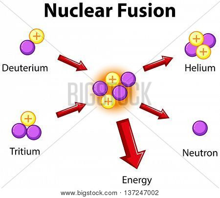 Diagram showing nuclear fusion illustration