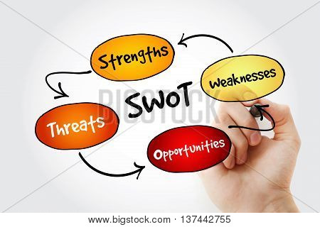 Hand writing SWOT analysis diagram business concept