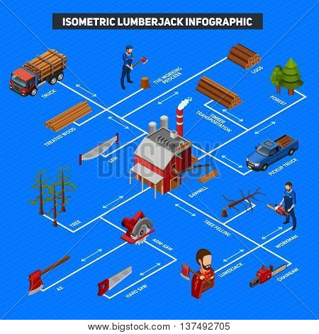 Lumberjack infographics isometric layout with logs stack timber truck forest trees woodcutters with woodworking instrument vector illustration