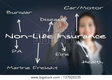 business woman writing insurance concept,management, project, finance