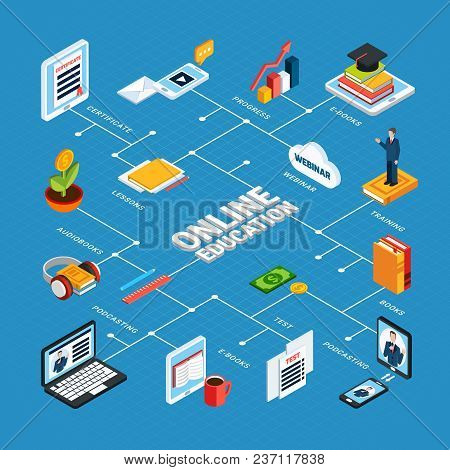 Webinar Isometric Composition With Flowchart And Online Education Headline And Online Test Reading C