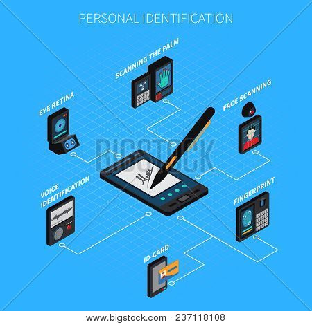 Personal Identification Isometric Composition On Blue Background With Biometric Authentication, Id C