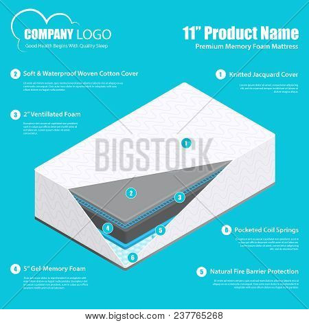 Best Mattress Product Promotion Infographic Poster With Breathable Durable Comfortable Memory Foam A