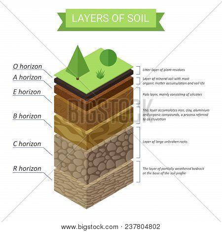 Soil Layers Isometric Diagram. Underground Soil Layers Diagram