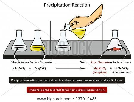 Precipitation Reaction infographic diagram with example of mixing silver nitrate with sodium chromate forming silver chromate and sodium nitrate experiment for chemistry science education