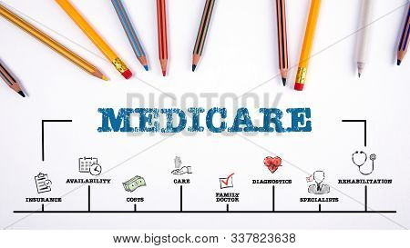 Medicare. Insurance, Costs, Family Doctor And Specialists Concept