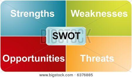 Swot Analysis Business Diagram