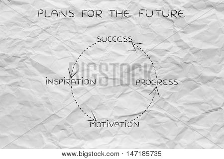 Business Vision To Success Loop, From Inspiration To Progress And Repeat
