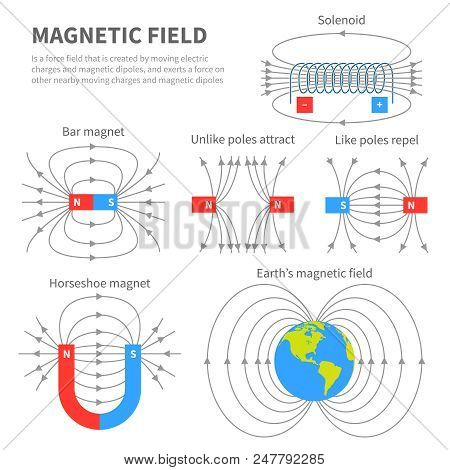 Electromagnetic Field And Magnetic Force. Polar Magnet Schemes. Educational Magnetism Physics Vector