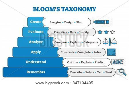Blooms Taxonomy Educational Pyramid Diagram, Vector Illustration. Study Stages And Learning System.