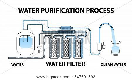 The Process Of Water Purification Through A Reverse Osmosis Filter. Dirty Water Becomes Clean. Multi