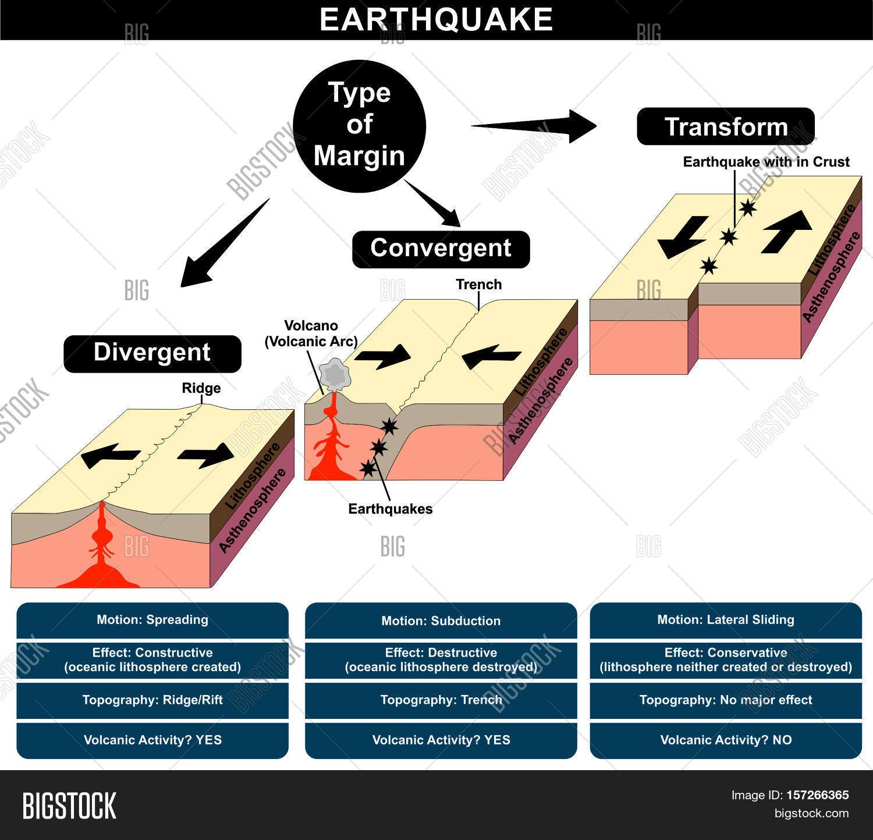 Earthquake Formation Image  U0026 Photo  Free Trial