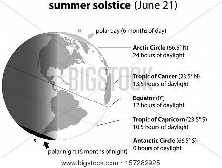 Summer solstice on june 21. Planet earth with accurate description.