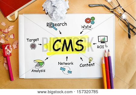 Notebook with Toolls and Notes about CMS concept