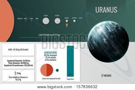 Uranus - Infographic image presents one of the solar system planet, look and facts. This image elements furnished by NASA
