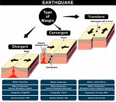 Vector Earthquake Formation Infographic different type margin friction divergent convergent transform natural disaster nature anger structure earth layers volcanic activity damage topography education poster