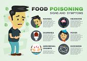 stomachache, food poisoning, stomach problems infographic. vector flat cartoon concept illustration of food poisoning or digestion  signs and symptoms. nausea, diarrhea, abdominal cramps,headache, flu poster
