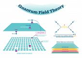 Quantum field theory vector illustration scheme and Feynman diagram. Electron field with positron and electron in every point in space. Explained how fields interact. poster