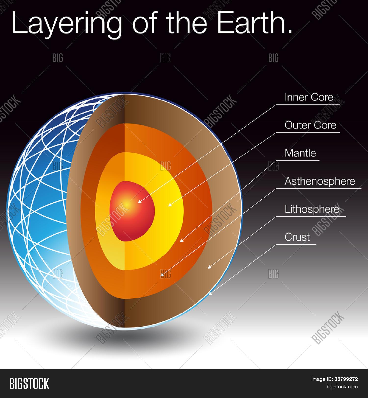 Image layers earth vector photo bigstock an image of the layers of the earth pooptronica Images