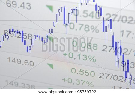 Downtrend stock chart on PC screen