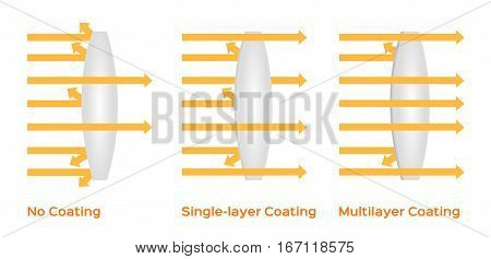 multilayer coating lens infographic vector . white background