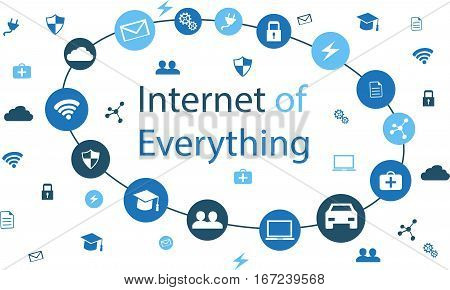 Internet of Everything.Internet of Everything represents the connection between the Internet of Things and Smart City.