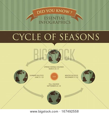 Vector Infographic - Cycle of Seasons Retro Illustration