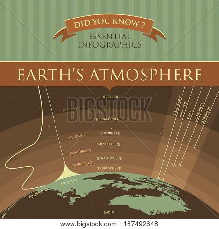 Vector Infographic - Earth`s Atmosphere Retro Illustration