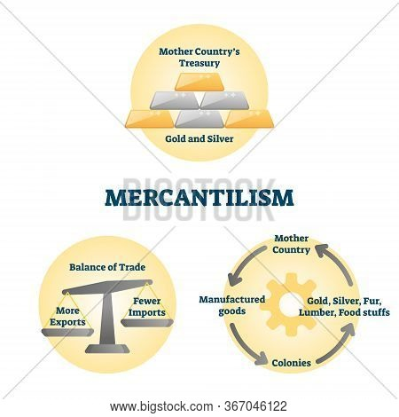 Mercantilism Vector Illustration. Labeled Economic Policy Explanation Scheme. Development Market Str