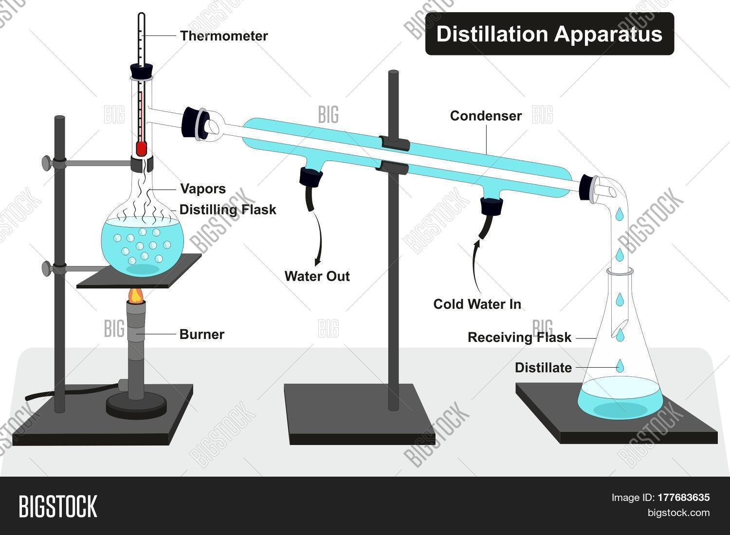 Distillation apparatus diagram full image photo bigstock distillation apparatus diagram with full process and lab tools including thermometer burner condenser distilling and receiving pooptronica Choice Image