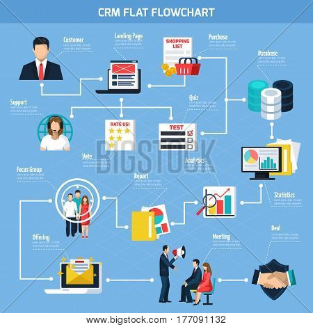 CRM flat flowchart with customer support target page and offerings focus group on blue background vector illustration