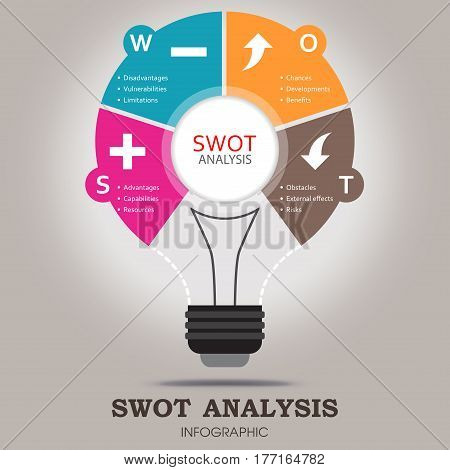 SWOT Analysis infographic template with main objectives and significant weather icons - light bulb design