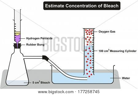 Estimate Concentration of Household Bleach Experiment including all required lab elements hydrogen peroxide rubber bung water container measuring cylinder oxygen gas for chemistry science education
