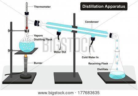 Distillation Apparatus Diagram with full process and lab tools including thermometer burner condenser distilling and receiving flasks and showing water in out vapors for chemistry science education poster