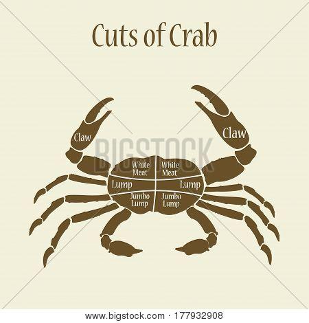 Cuts Of Crab