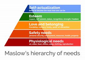 Maslow's hierarchy of needs, a scalable vector illustration on white background