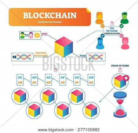 Blockchain Vector Illustration. Labeled Explanation Diagram Of Payment Verification Using 2p2 Networ