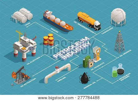 Oil Petroleum Industry Isometric Flowchart With Platform Extraction Derrick Refinery Plant Products