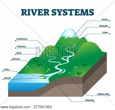River Systems And Drainage Basin Educational Structure Vector Illustration. Geological Description W