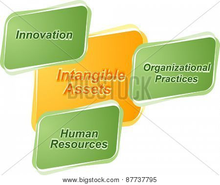 business strategy concept infographic diagram illustration of intangible assets