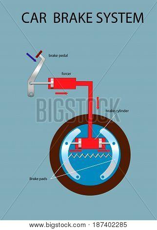 Car brake system scheme. Education vector info graphic