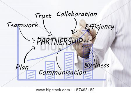 Businessman hand drawing partnership Marketing Concept. communication