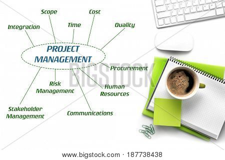 Business concept. Office stationery, keyboard and scheme of PROJECT MANAGEMENT on white background