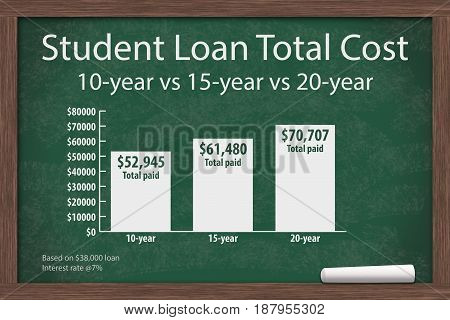 Learning about student loans costs Chalkboard with a piece of chalk and an infographic on the Student Loan Costs 3D Illustration