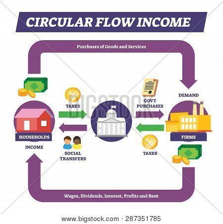 Circular Flow Income Vector Illustration. Labeled Money Movement Concept Explanation Scheme. Financi