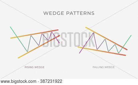 Rising And Falling Wedge Chart Pattern Formation - Bullish Or Bearish Technical Analysis Reversal Or